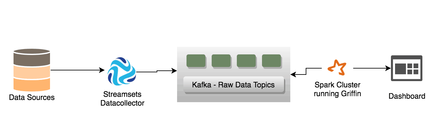 Automated Data Quality Check using StreamSets