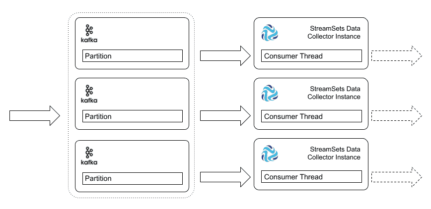 Multiple Data Collector instances