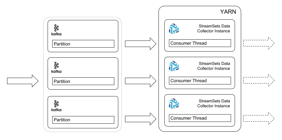 Cluster streaming from Kafka