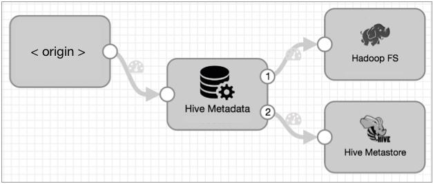 HiveMeta-Pipeline