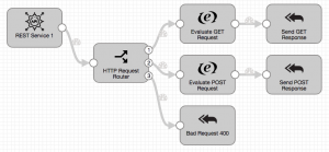 Template Microservice