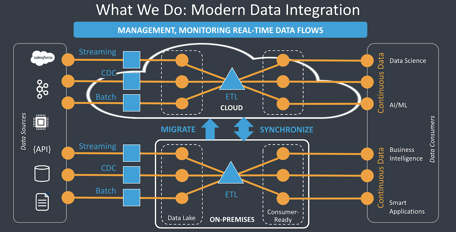 Modern Data Integration for DataOps