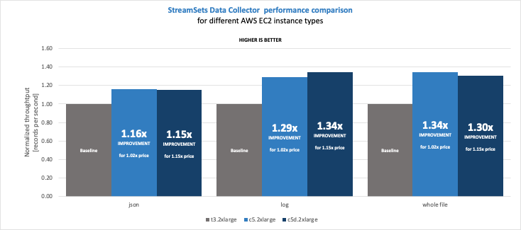 StreamSets Data Collector Cost-Performance Benchmarking with Intel