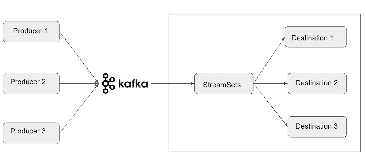 Send Kafka Messages To S3